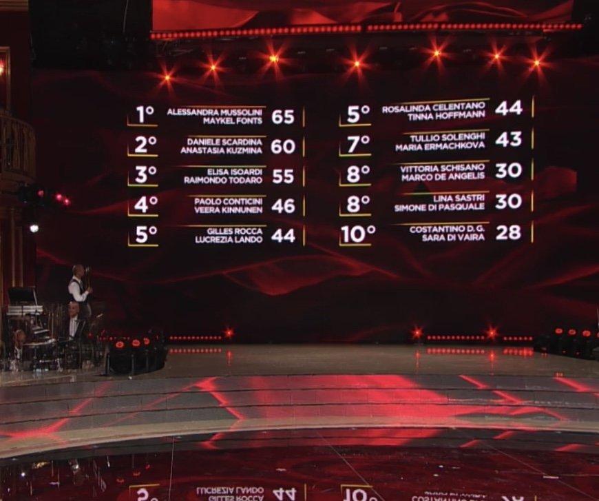 ballando-con-le-stelle-2020-classifica-quinta-puntata-vincitori-eliminati