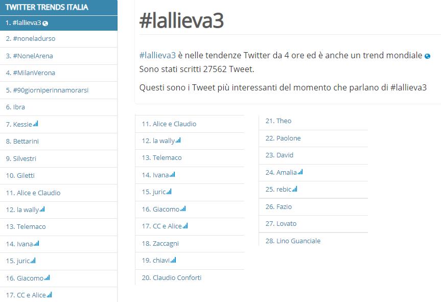 lallieva-3-ascolti-tv-8-novembre-2020-lallieva-3-twitter